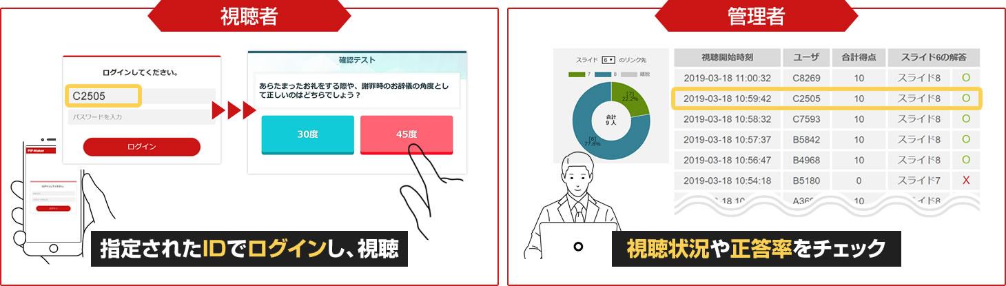 視聴者は指定されたIDでログインんし、視聴。管理者は視聴状況や正答率をチェック